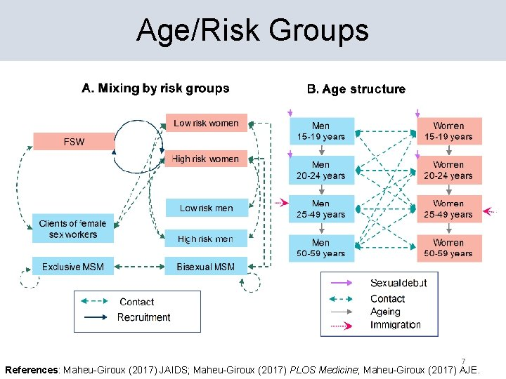 Age/Risk Groups 7 References: Maheu-Giroux (2017) JAIDS; Maheu-Giroux (2017) PLOS Medicine; Maheu-Giroux (2017) AJE.