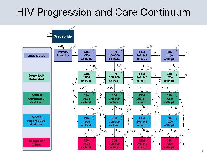 HIV Progression and Care Continuum 8