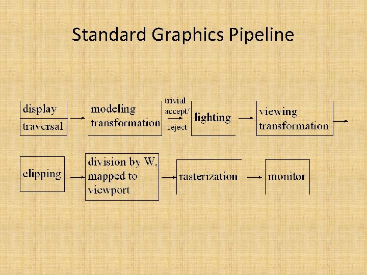 Standard Graphics Pipeline