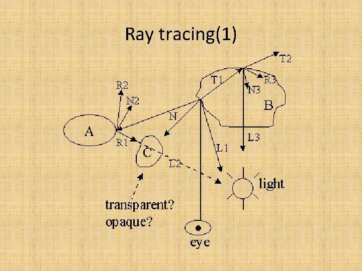 Ray tracing(1)