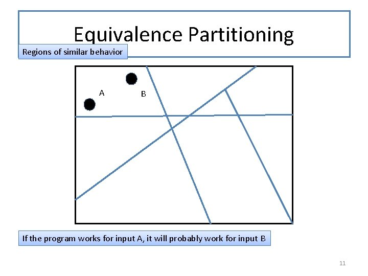 Equivalence Partitioning Regions of similar behavior A B If the program works for input