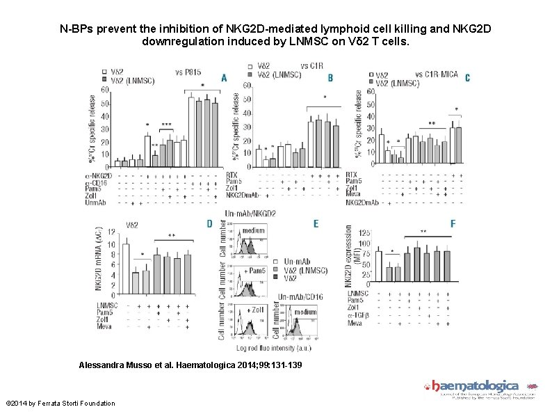 N-BPs prevent the inhibition of NKG 2 D-mediated lymphoid cell killing and NKG 2