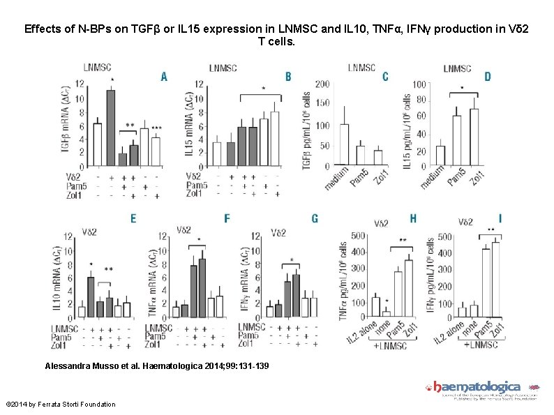 Effects of N-BPs on TGFβ or IL 15 expression in LNMSC and IL 10,