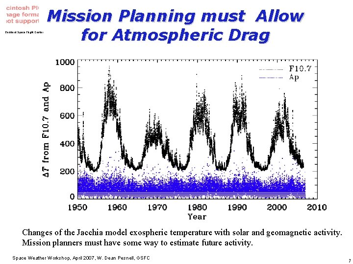 Goddard Space Flight Center Mission Planning must Allow for Atmospheric Drag Changes of the