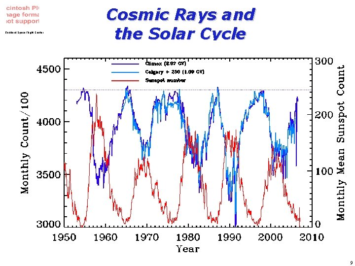 Goddard Space Flight Center Cosmic Rays and the Solar Cycle Space Weather Workshop, April