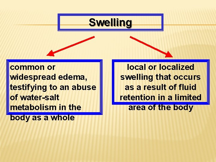 Swelling common or widespread edema, testifying to an abuse of water-salt metabolism in the