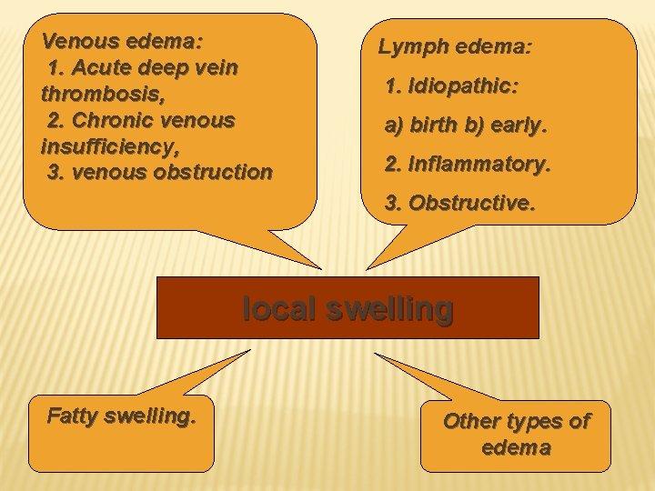 Venous edema: 1. Acute deep vein thrombosis, 2. Chronic venous insufficiency, 3. venous obstruction