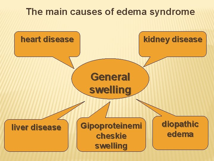 The main causes of edema syndrome heart disease kidney disease General swelling liver disease