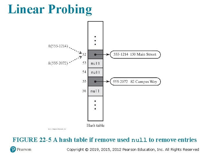Linear Probing FIGURE 22 -5 A hash table if remove used null to remove