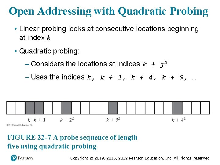 Open Addressing with Quadratic Probing • Linear probing looks at consecutive locations beginning at