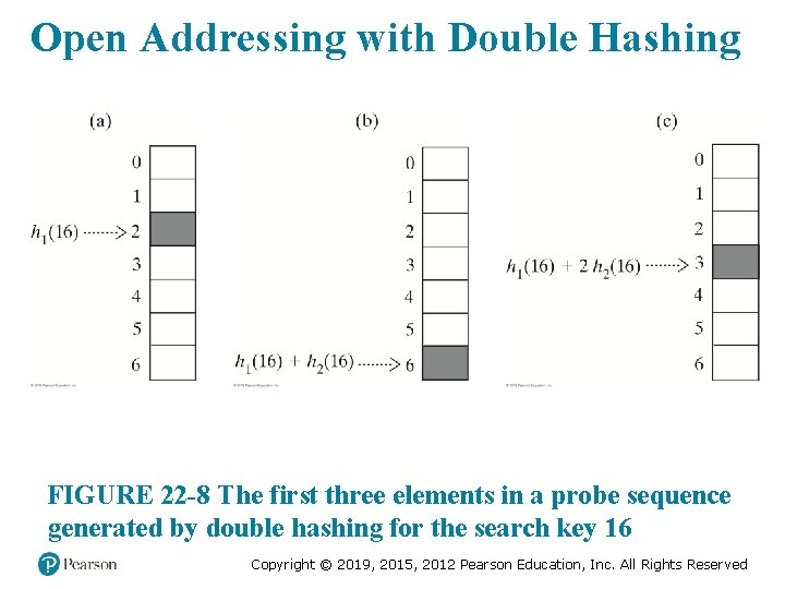 Open Addressing with Double Hashing FIGURE 22 -8 The first three elements in a