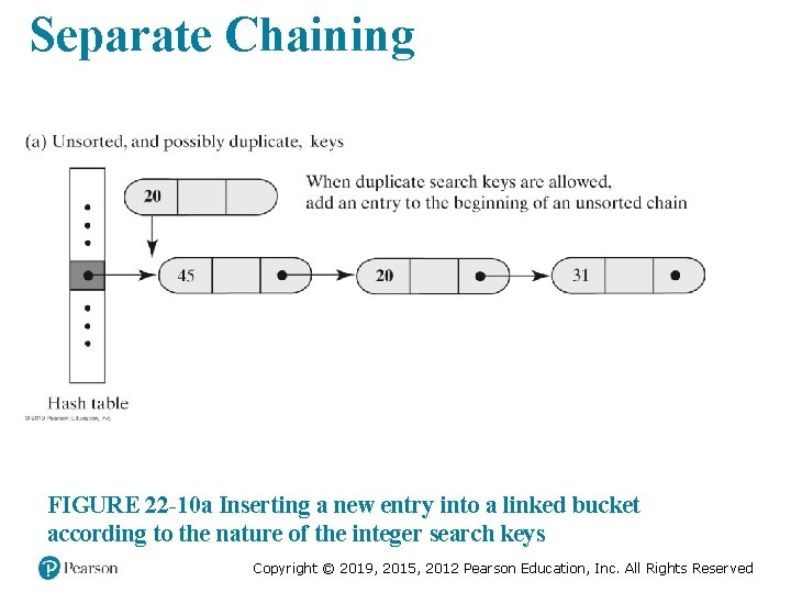 Separate Chaining FIGURE 22 -10 a Inserting a new entry into a linked bucket
