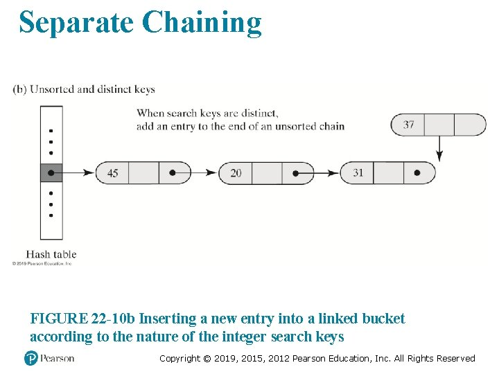 Separate Chaining FIGURE 22 -10 b Inserting a new entry into a linked bucket