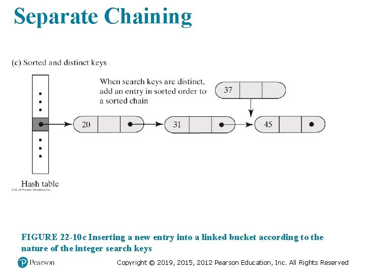 Separate Chaining FIGURE 22 -10 c Inserting a new entry into a linked bucket