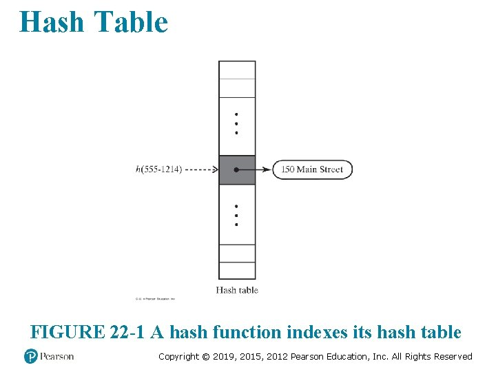 Hash Table FIGURE 22 -1 A hash function indexes its hash table Copyright ©