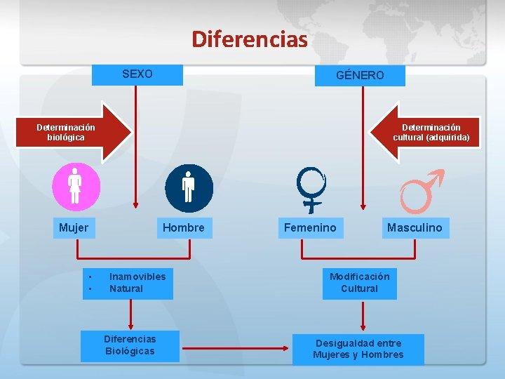 Diferencias SEXO GÉNERO Determinación biológica Determinación cultural (adquirida) Mujer • • Hombre Inamovibles Natural