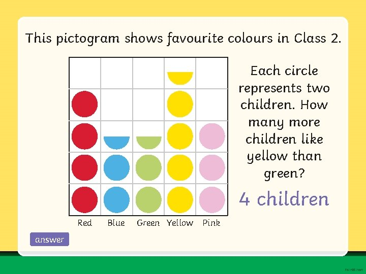 This pictogram shows favourite colours in Class 2. Each circle represents two children. How