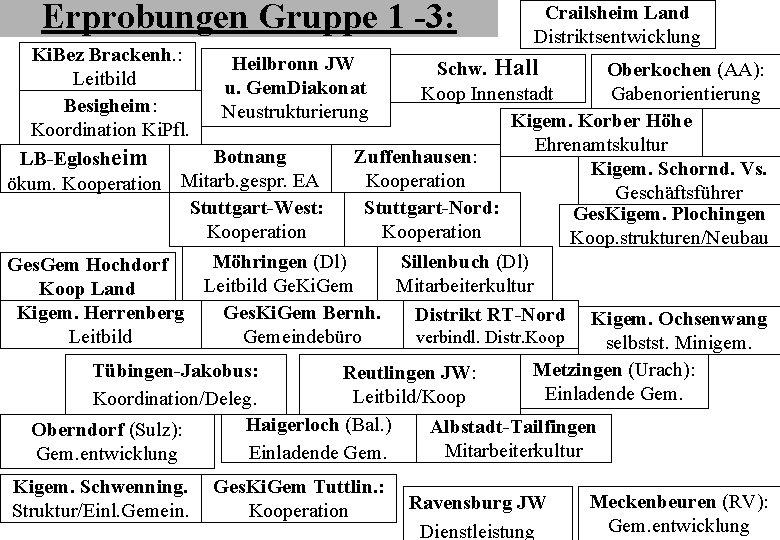 Erprobungen Gruppe 1 -3: Crailsheim Land Distriktsentwicklung Ki. Bez Brackenh. : Heilbronn JW Schw.