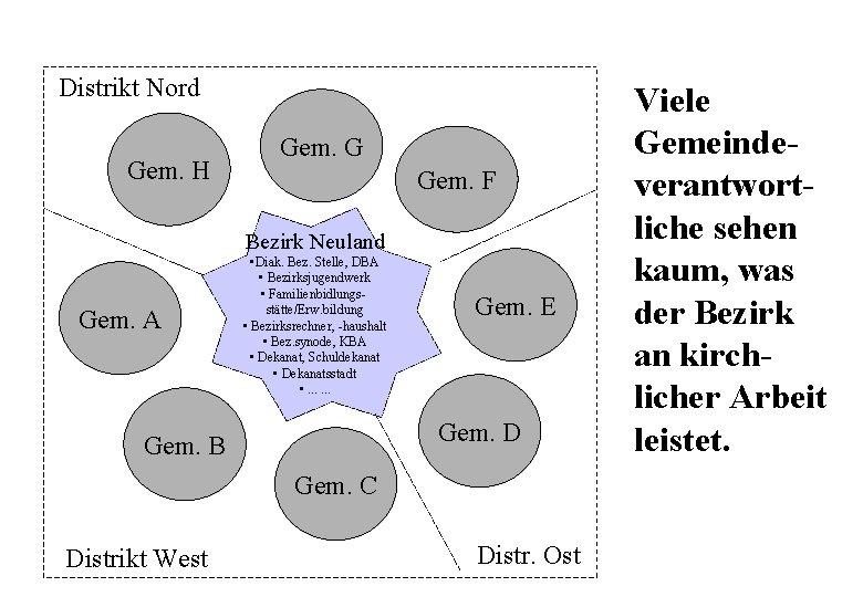 Distrikt Nord Gem. H Gem. G Gem. F Bezirk Neuland Gem. A • Diak.