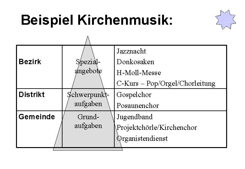 Beispiel Kirchenmusik: Bezirk Distrikt Gemeinde Jazznacht Spezial. Donkosaken angebote H-Moll-Messe C-Kurs – Pop/Orgel/Chorleitung Schwerpunkt-