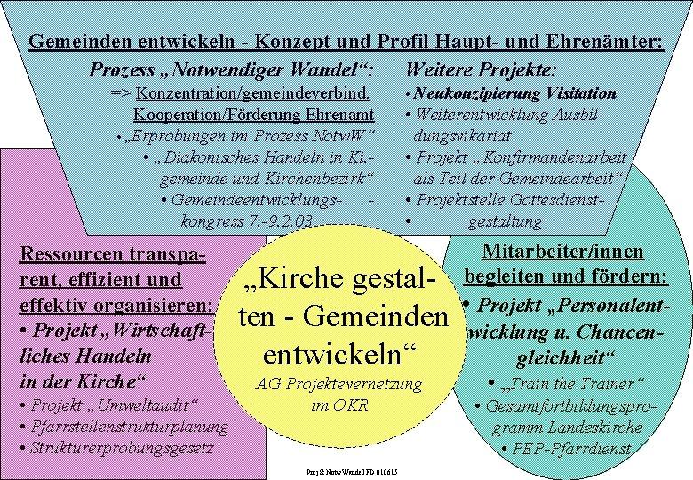 """Gemeinden entwickeln - Konzept und Profil Haupt- und Ehrenämter: Prozess """"Notwendiger Wandel"""": Weitere Projekte:"""