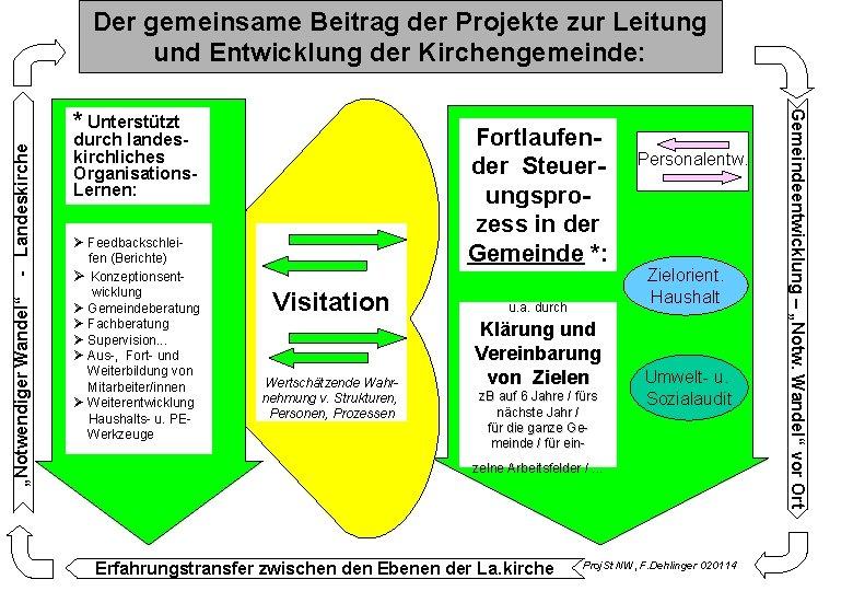 """Der gemeinsame Beitrag der Projekte zur Leitung und Entwicklung der Kirchengemeinde: - Landeskirche """"Notwendiger"""