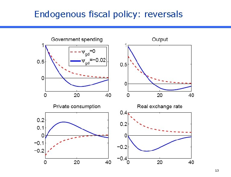 Endogenous fiscal policy: reversals 13