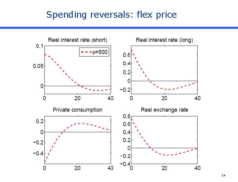 Spending reversals: flex price 14