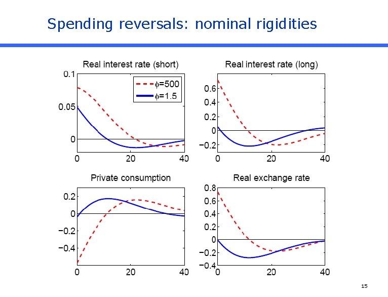 Spending reversals: nominal rigidities 15