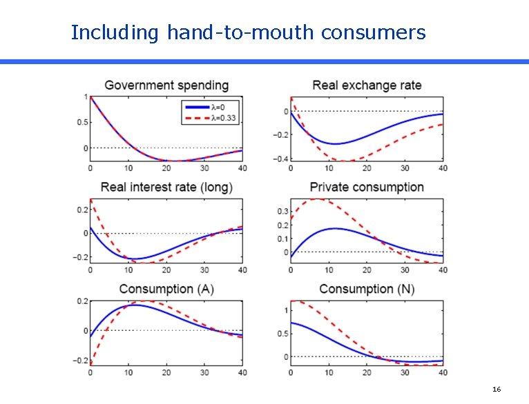 Including hand-to-mouth consumers 16