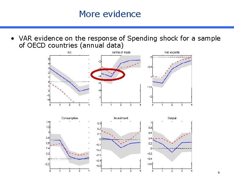 More evidence • VAR evidence on the response of Spending shock for a sample