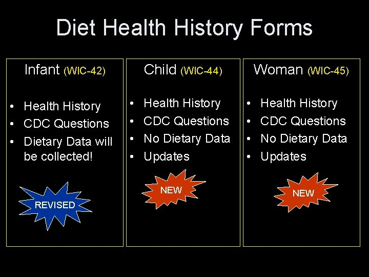Diet Health History Forms Infant (WIC-42) • Health History • CDC Questions • Dietary
