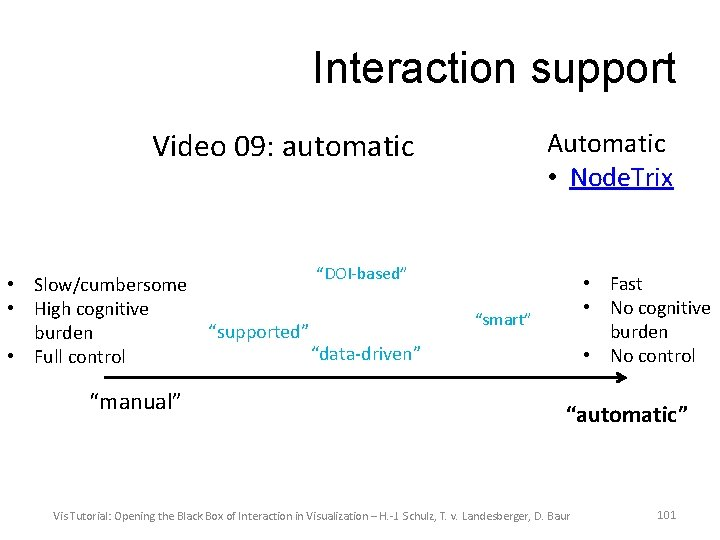 Interaction support Video 09: automatic • Slow/cumbersome • High cognitive burden • Full control