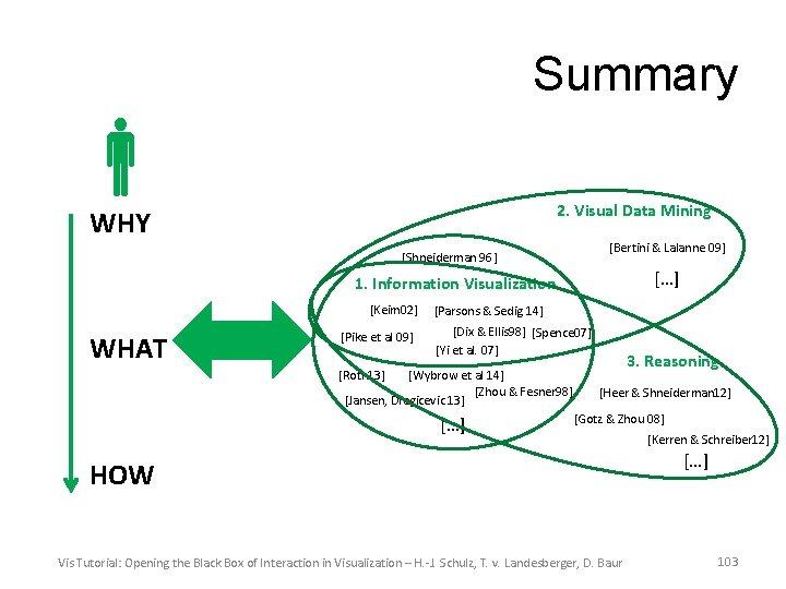 Summary 2. Visual Data Mining WHY [Bertini & Lalanne 09] [Shneiderman 96] […] 1.