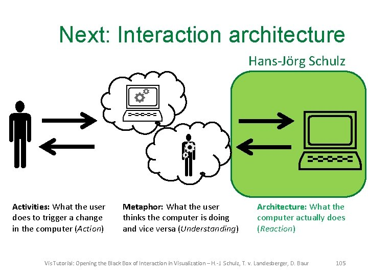 Next: Interaction architecture Hans-Jörg Schulz Activities: What the user does to trigger a change
