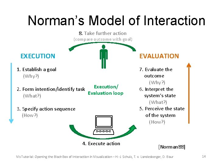 Norman's Model of Interaction 8. Take further action (compare outcome with goal) EXECUTION 1.