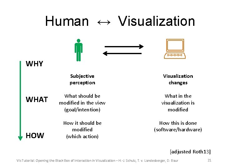 Human ↔ Visualization WHY WHAT HOW Subjective perception Visualization changes What should be modified