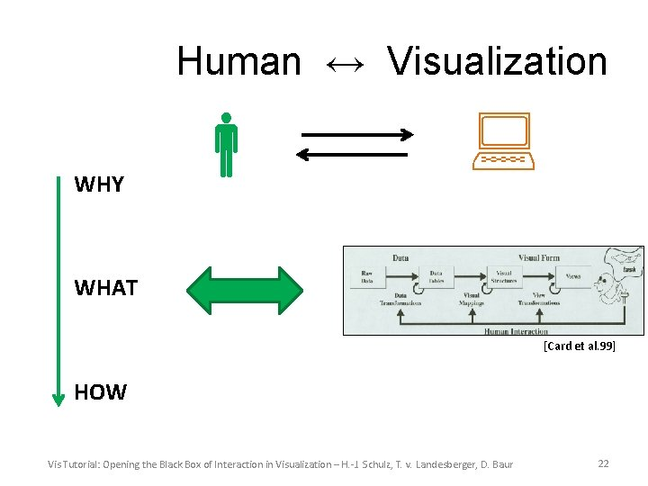 Human ↔ Visualization WHY WHAT [Card et al. 99] HOW Vis Tutorial: Opening the