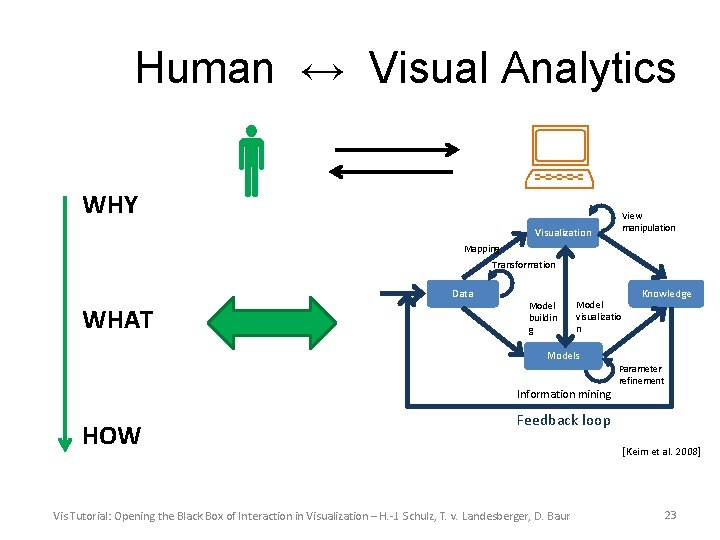 Human ↔ Visual Analytics WHY View manipulation Visualization Mapping Transformation Data WHAT Model buildin