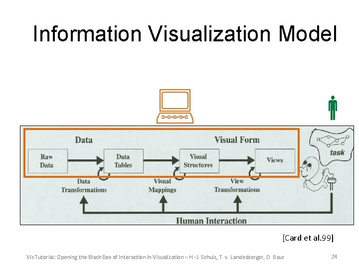 Information Visualization Model [Card et al. 99] Vis Tutorial: Opening the Black Box of