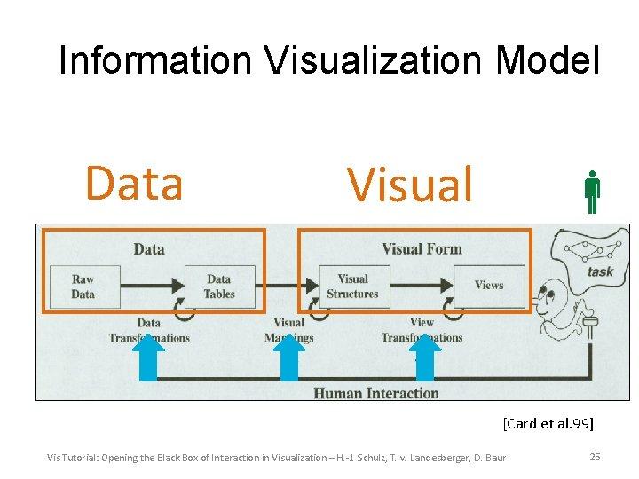 Information Visualization Model Data Visual [Card et al. 99] Vis Tutorial: Opening the Black