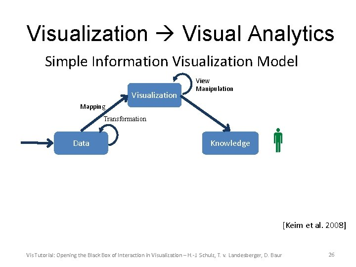 Visualization Visual Analytics Simple Information Visualization Model Visualization View Manipulation Mapping Transformation Data Knowledge