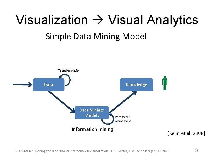Visualization Visual Analytics Simple Data Mining Model Transformation Data Knowledge Data Mining/ Models Parameter
