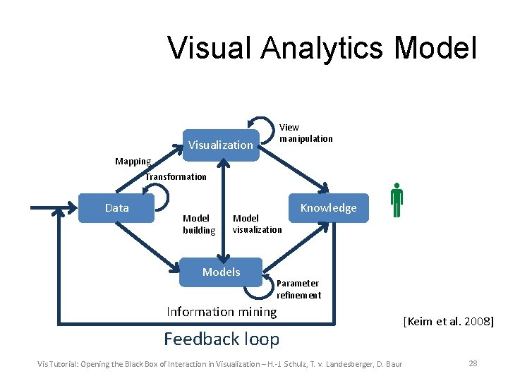 Visual Analytics Model View manipulation Visualization Mapping Transformation Data Model building Model visualization Models