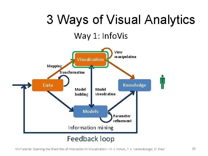 3 Ways of Visual Analytics Way 1: Info. Vis View manipulation Visualization Mapping Transformation