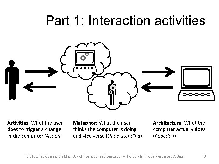 Part 1: Interaction activities Activities: What the user does to trigger a change in