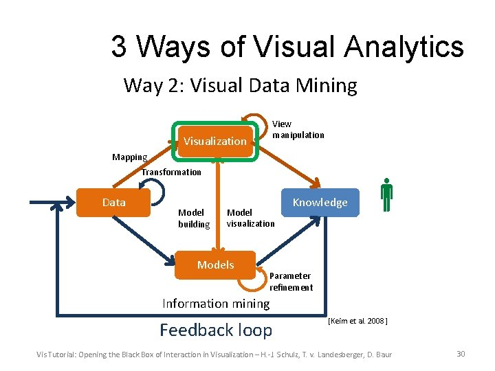 3 Ways of Visual Analytics Way 2: Visual Data Mining View manipulation Visualization Mapping