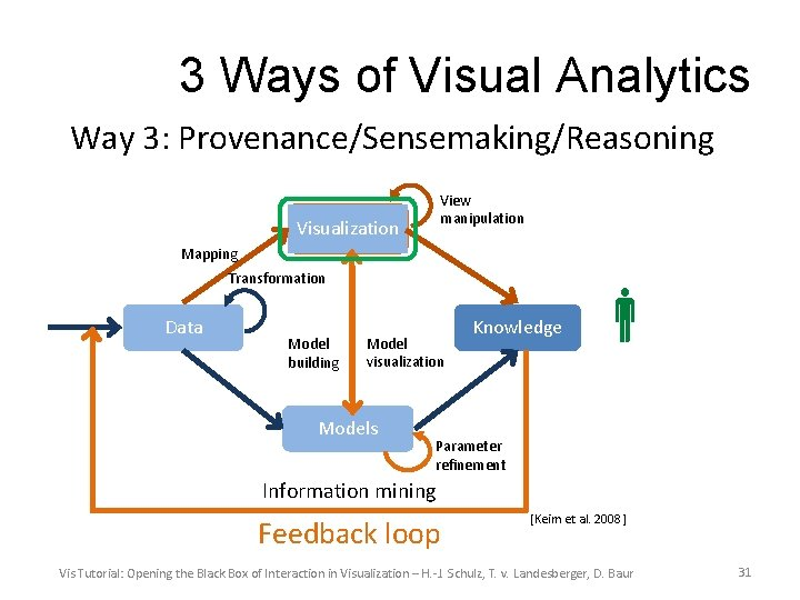 3 Ways of Visual Analytics Way 3: Provenance/Sensemaking/Reasoning View manipulation Visualization Mapping Transformation Data