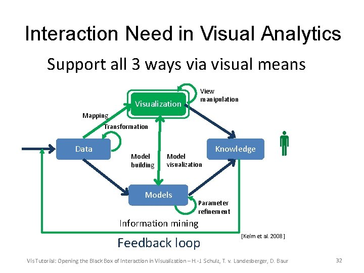 Interaction Need in Visual Analytics Support all 3 ways via visual means View manipulation