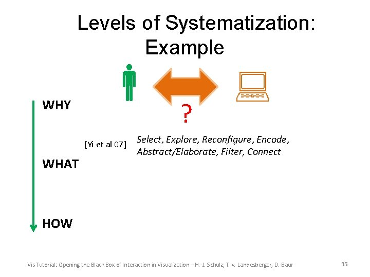 Levels of Systematization: Example WHY [Yi et al 07] WHAT ? Select, Explore, Reconfigure,